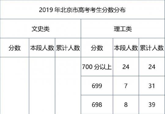 2019北京高考分数分布一览表(成绩分布统计)
