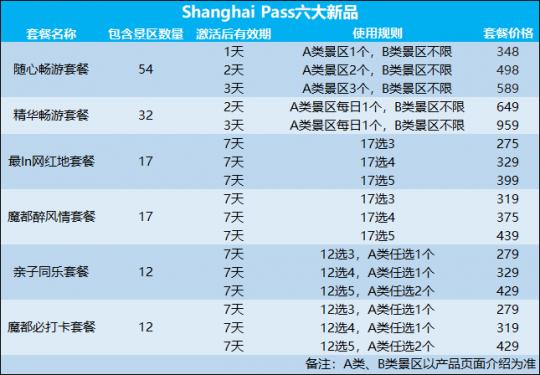 上海推城市通票 游迪士尼等热门景点最高省50%