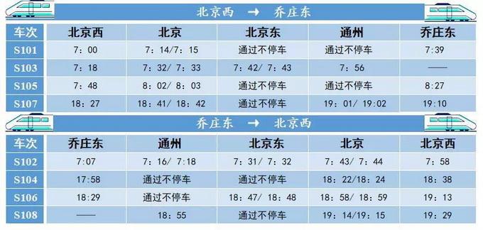 北京市郊铁路城市副中心线免费试乘11天,乘客建议都在这了!
