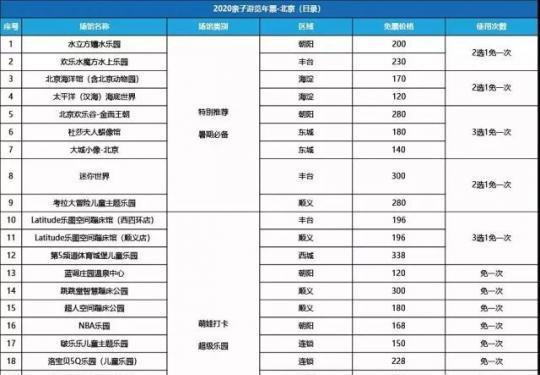 2019-2020北京亲子年票,免费畅玩北京海洋馆、水立方嬉水乐园等近百家场馆~