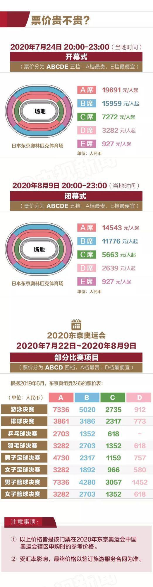 2020东京奥运会门票价格一览(开幕式+闭幕式)
