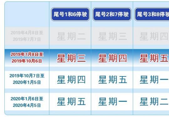 2019国庆假期后北京限行尾号轮换细则须知