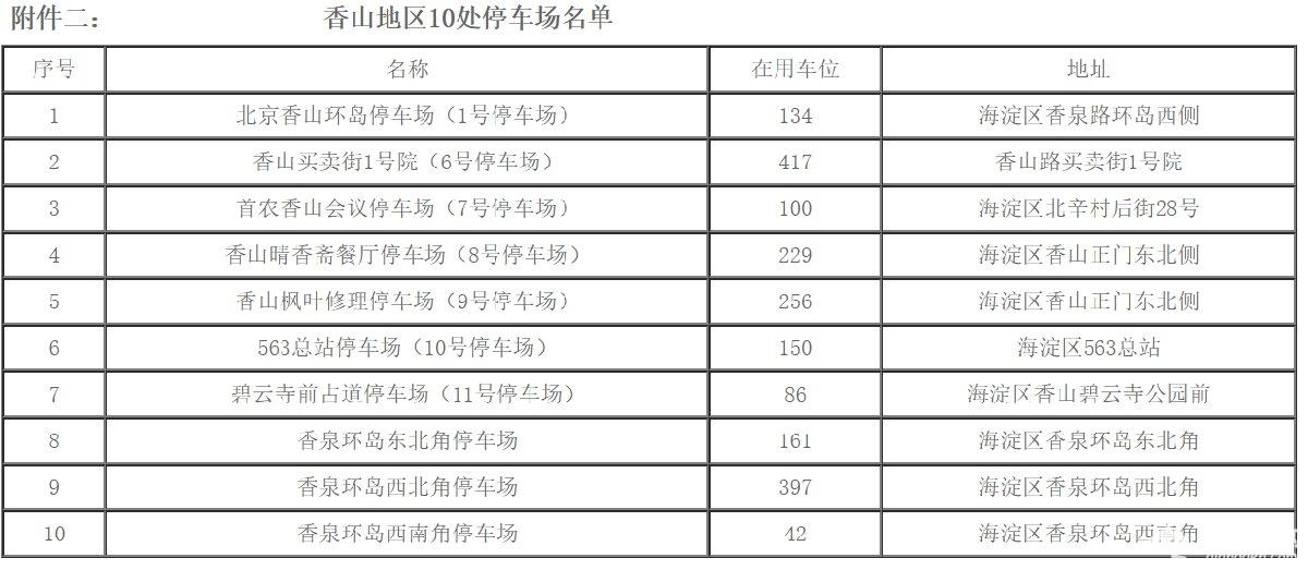 2019年香山红叶什么时候红?观赏高峰日及交通指南