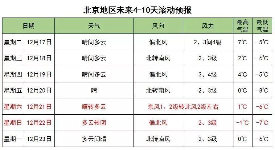北京今冬第二场雪要来了,周一故宫闭馆,还能去哪儿赏雪?[墙根网]
