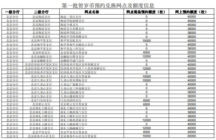 北京2020鼠年纪念币工行预约兑换网点(第一批+第二批)[墙根网]