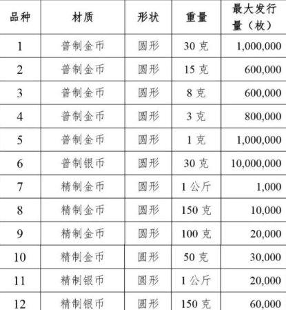 2020年纪念币发行计划时间表(附材质形状重量及最大发行量)