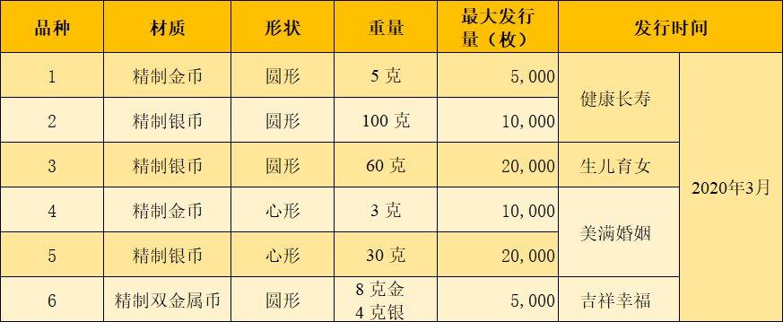 2020吉祥文化金银纪念币发行时间及发行量