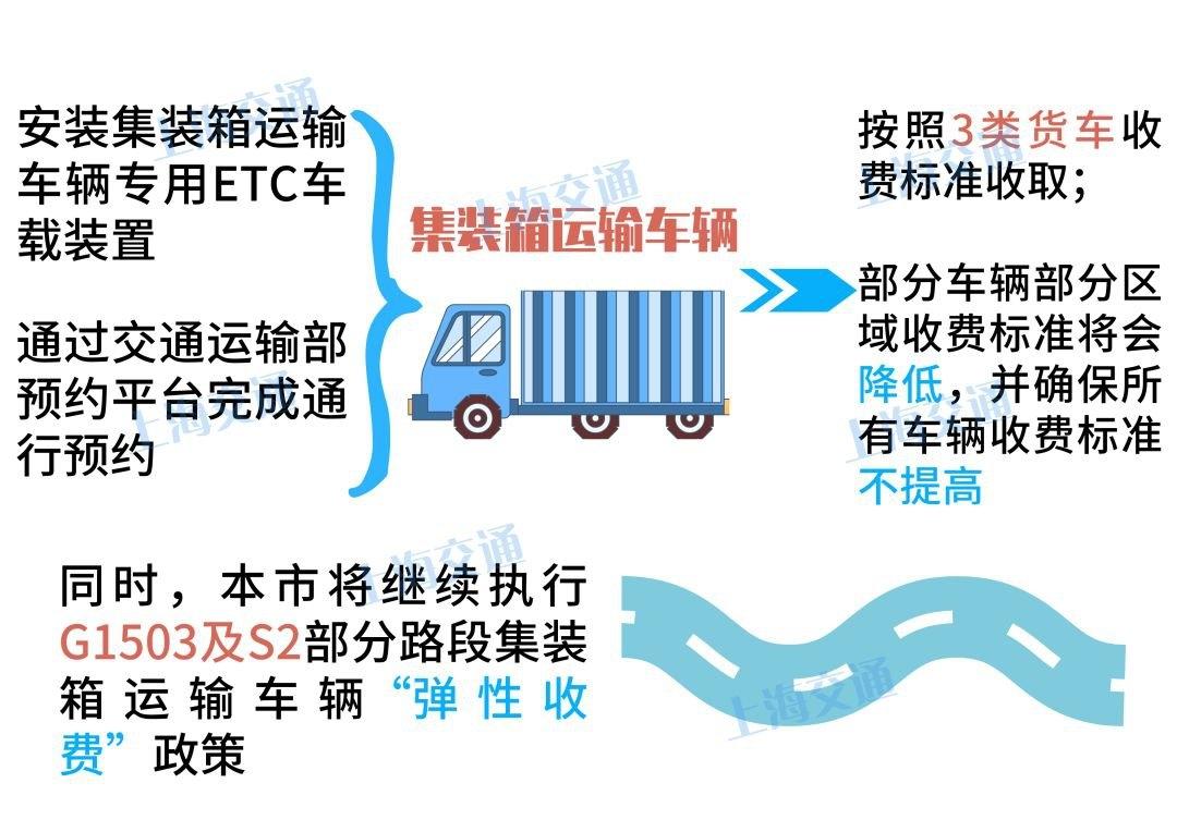 2020年上海高速公路最新通行费收费标准公布 附详情[墙根网]