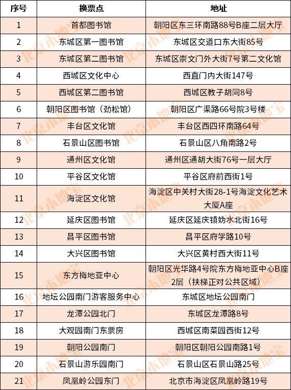 2020北京30万张庙会门票抢票时间(开始时间 结束时间)