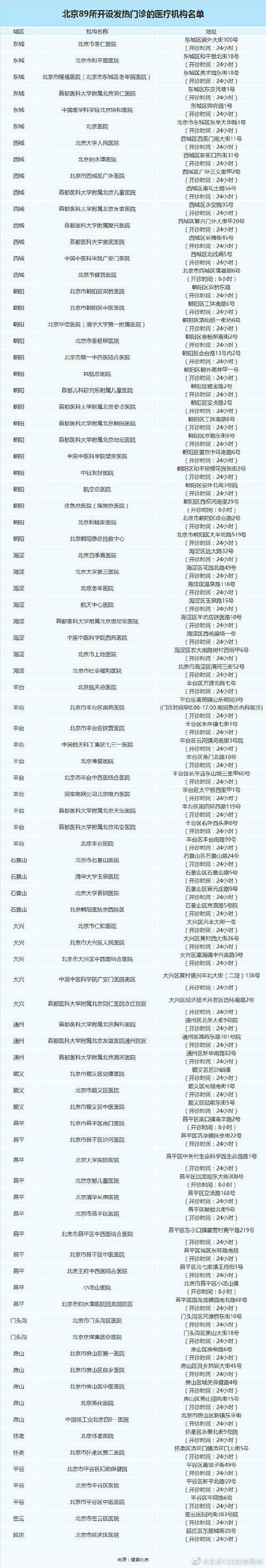 北京89所开设发热门诊的医疗机构名单(地址+开诊时间)