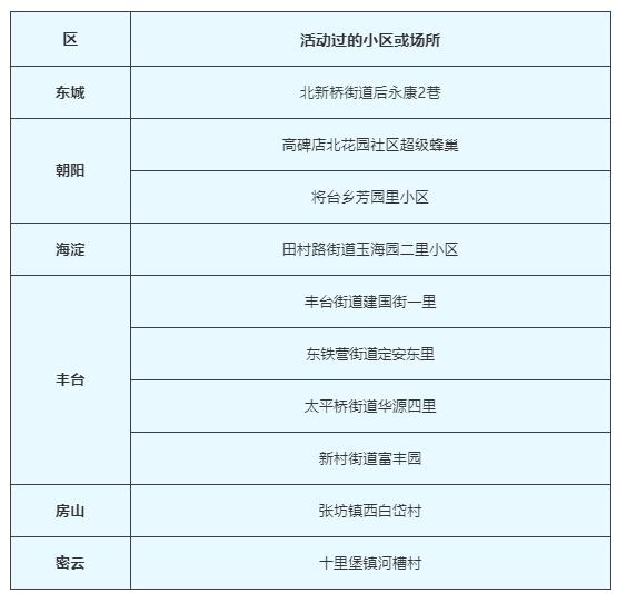 北京新型冠状肺炎疫情小区名单公布(2月17日更新)[墙根网]