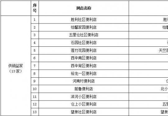 北京顺义口罩销售网点全公布(附67家)