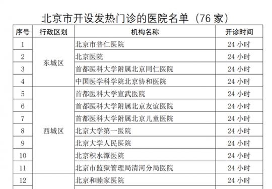 北京暂停部分发热门诊服务,保留76家,附名单——