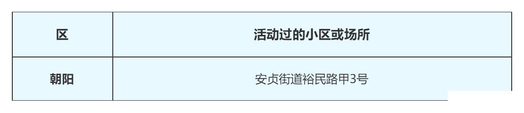 北京新型冠状肺炎疫情小区名单公布(3月4日更新)[墙根网]