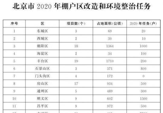 北京2020各區棚改任務出爐?。ǜ礁鲄^棚改范圍)