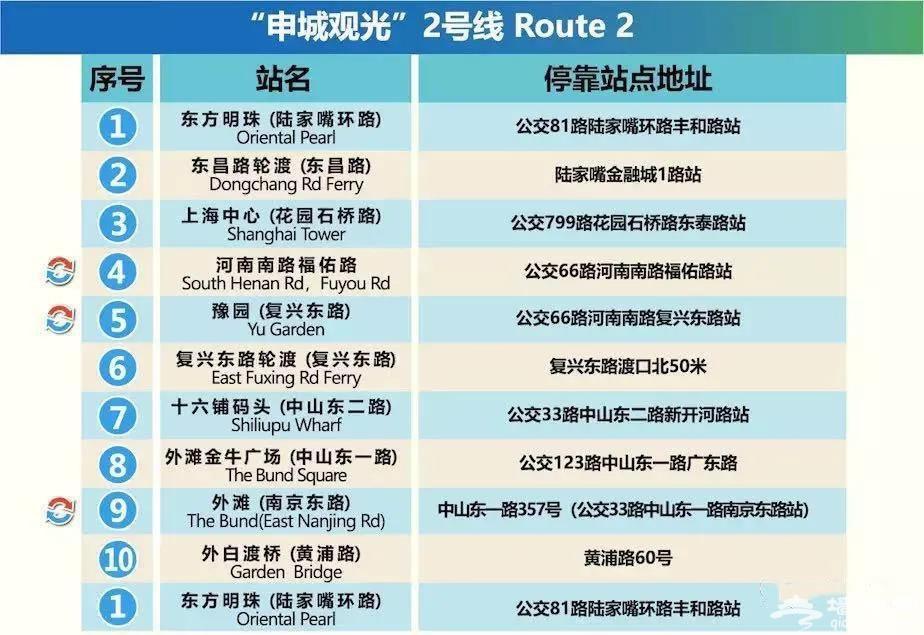 乘双层观光巴士如何游上海?(附游玩攻略)