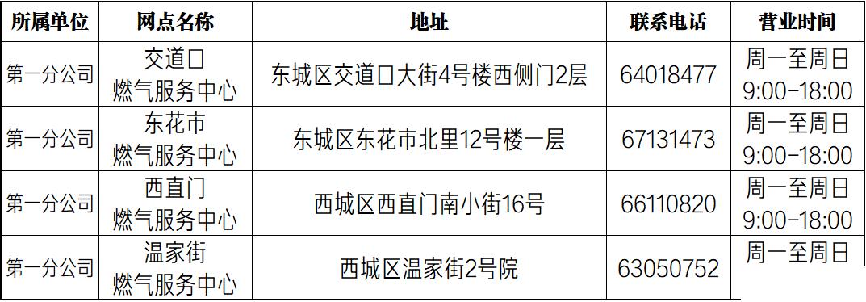 北京自采暖补贴表底数申报开始,下月14日前未申报将无法领取补贴