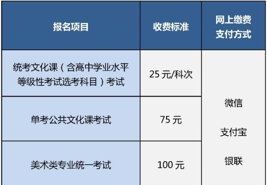 2021年北京高考報名指南(時間+條件+網址)