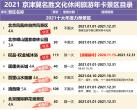 2021京津冀名胜文化休闲旅游年卡景区名录