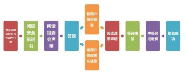 2021北京半馬開始報名了,4月24日開跑(附報名入口)