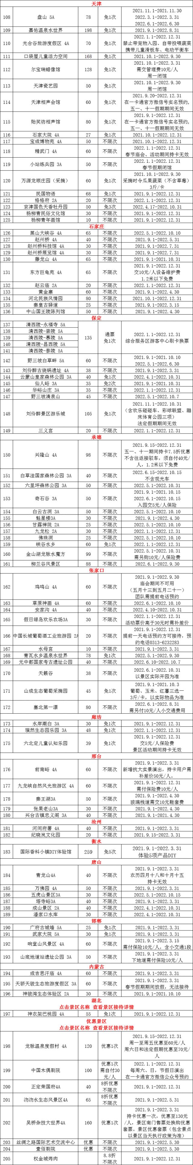 2022年京津冀旅游一卡通景区目录[墙根网]